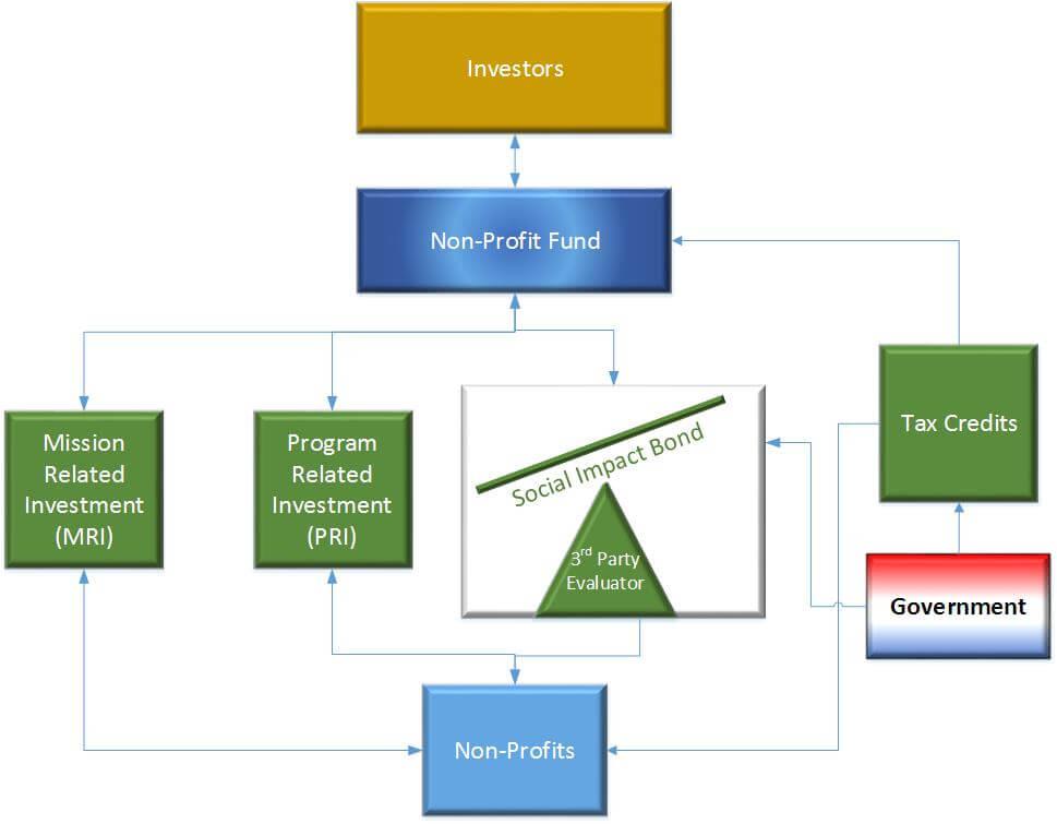Impact investing chart